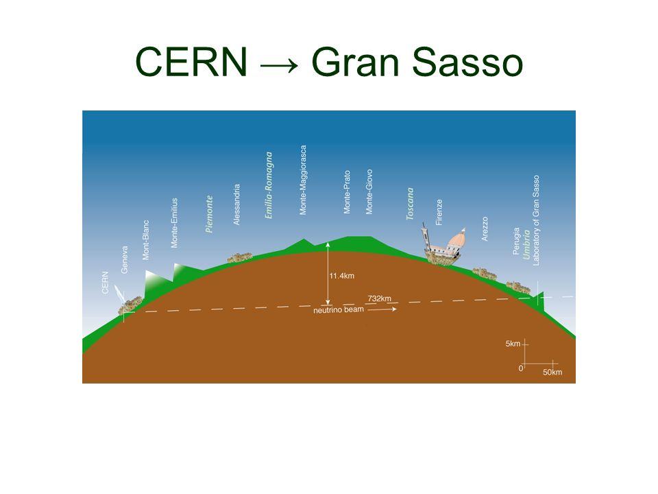 CERN → Gran Sasso