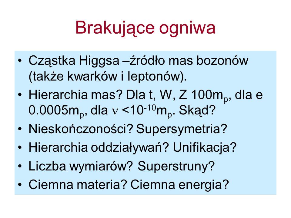 Brakujące ogniwa Cząstka Higgsa –źródło mas bozonów (także kwarków i leptonów).