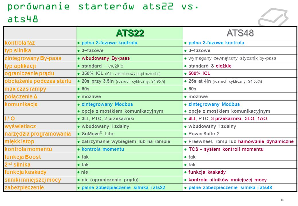 porównanie starterów ats22 vs. ats48