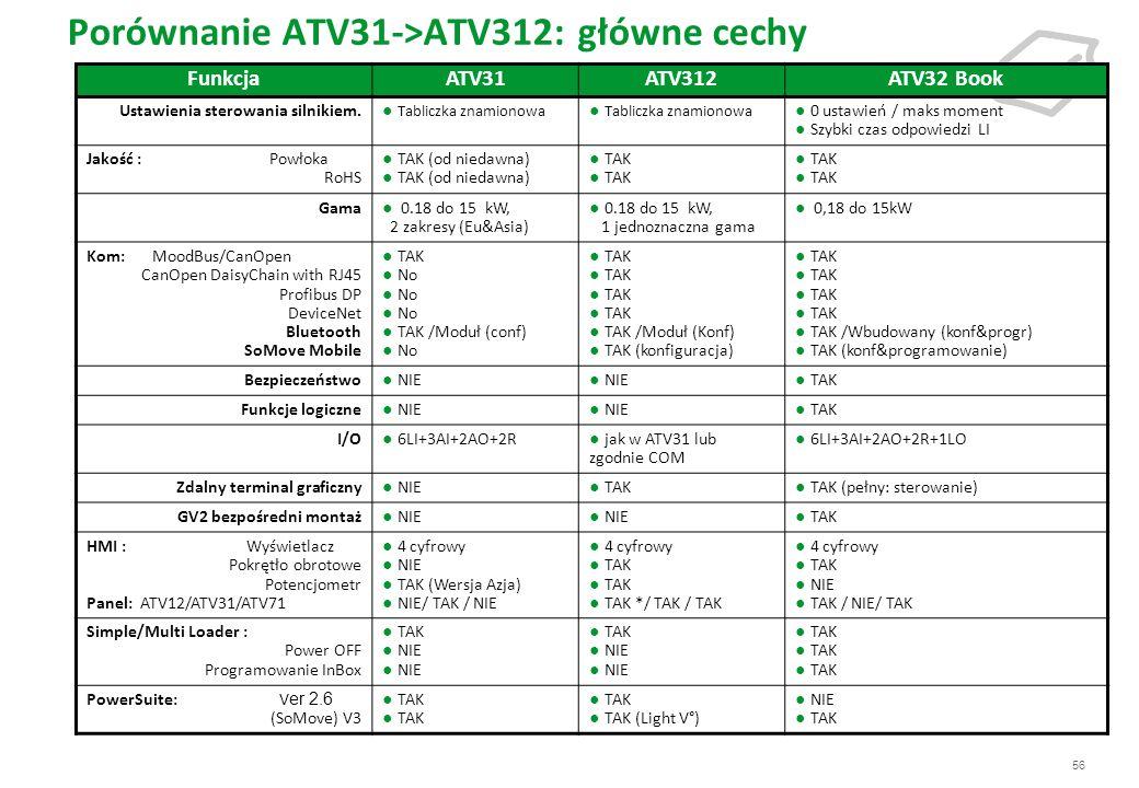 Porównanie ATV31->ATV312: główne cechy