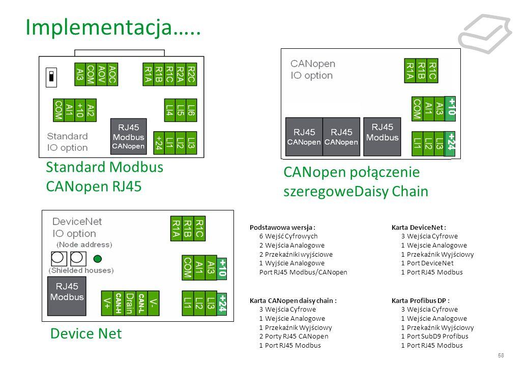 Implementacja….. Standard Modbus CANopen RJ45