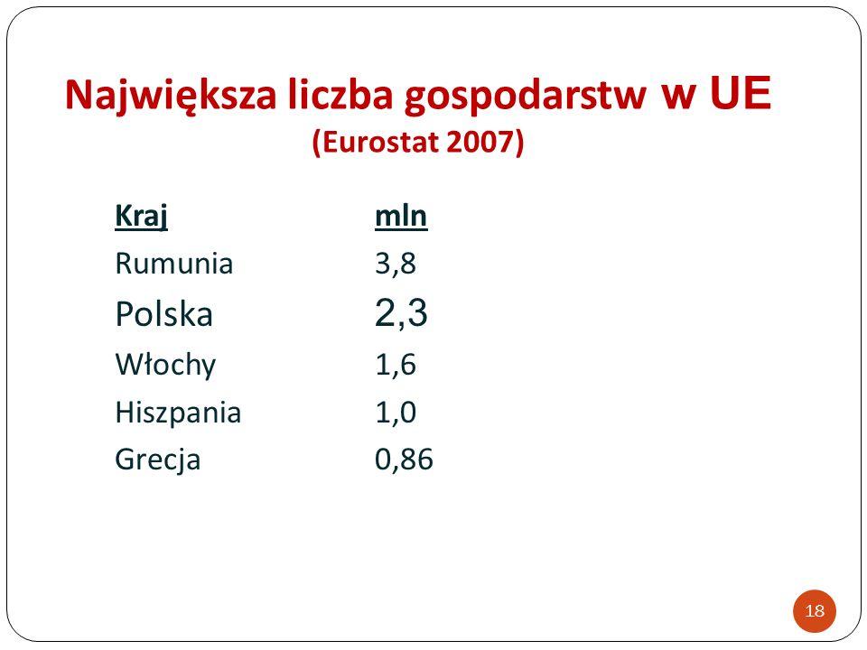 Największa liczba gospodarstw w UE (Eurostat 2007)