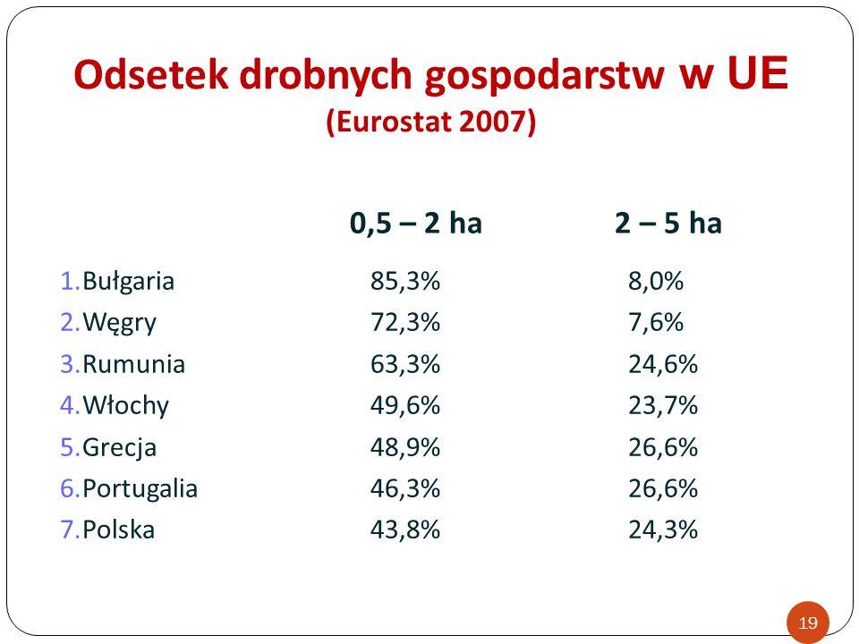 Odsetek drobnych gospodarstw w UE (Eurostat 2007)