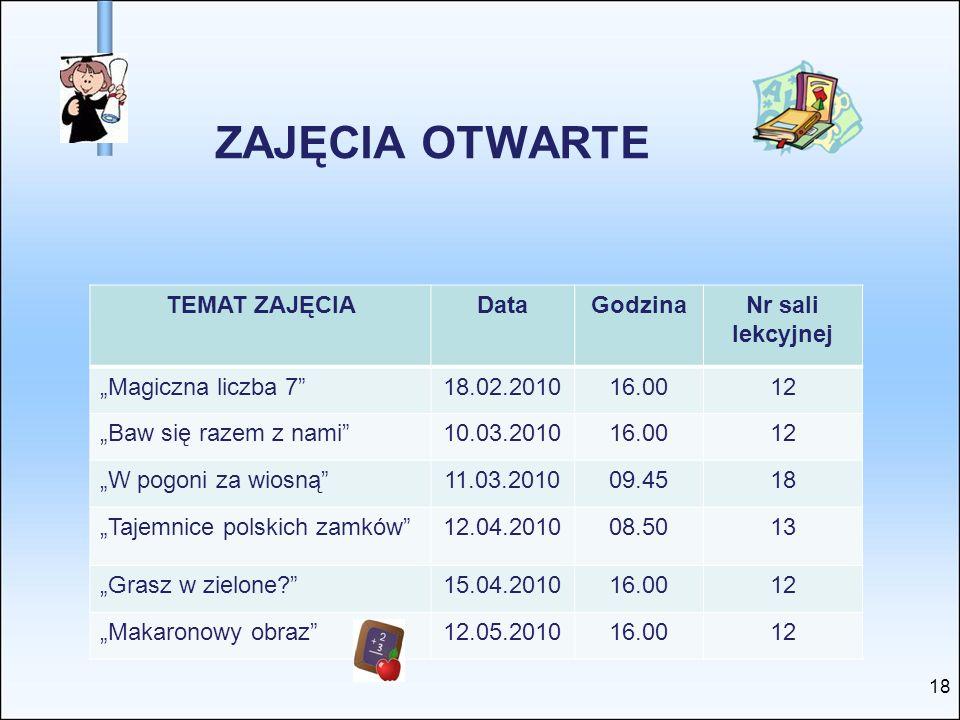 ZAJĘCIA OTWARTE TEMAT ZAJĘCIA Data Godzina Nr sali lekcyjnej