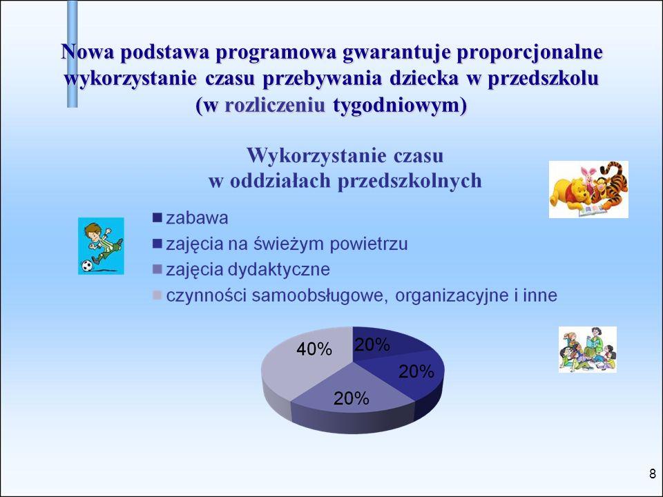 Nowa podstawa programowa gwarantuje proporcjonalne wykorzystanie czasu przebywania dziecka w przedszkolu (w rozliczeniu tygodniowym)