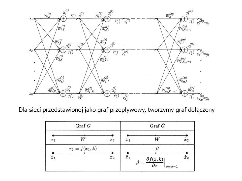 Dla sieci przedstawionej jako graf przepływowy, tworzymy graf dołączony