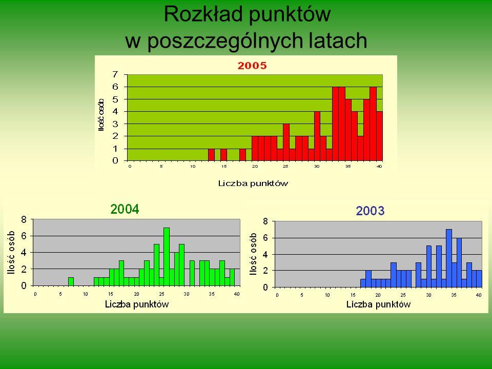 Rozkład punktów w poszczególnych latach