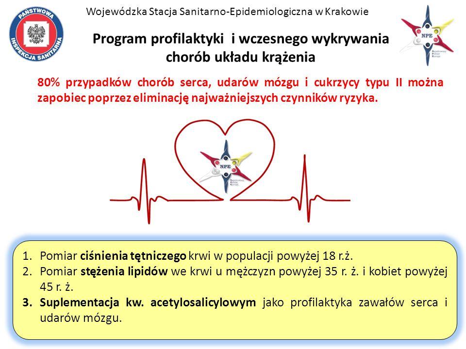 Program profilaktyki i wczesnego wykrywania chorób układu krążenia