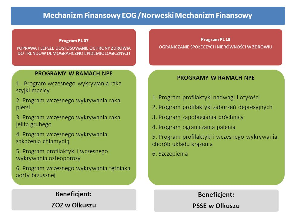 Mechanizm Finansowy EOG /Norweski Mechanizm Finansowy