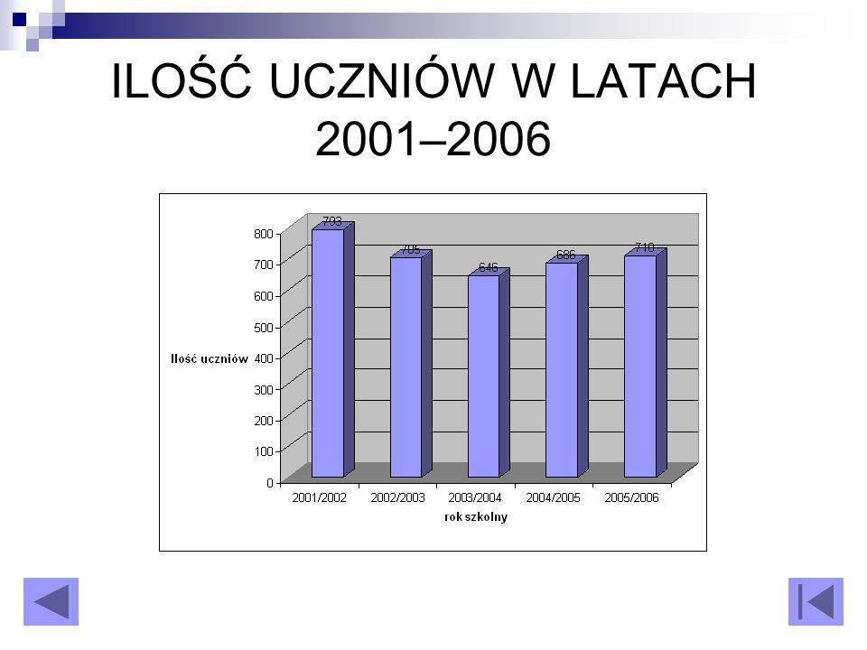 ILOŚĆ UCZNIÓW W LATACH 2001–2006