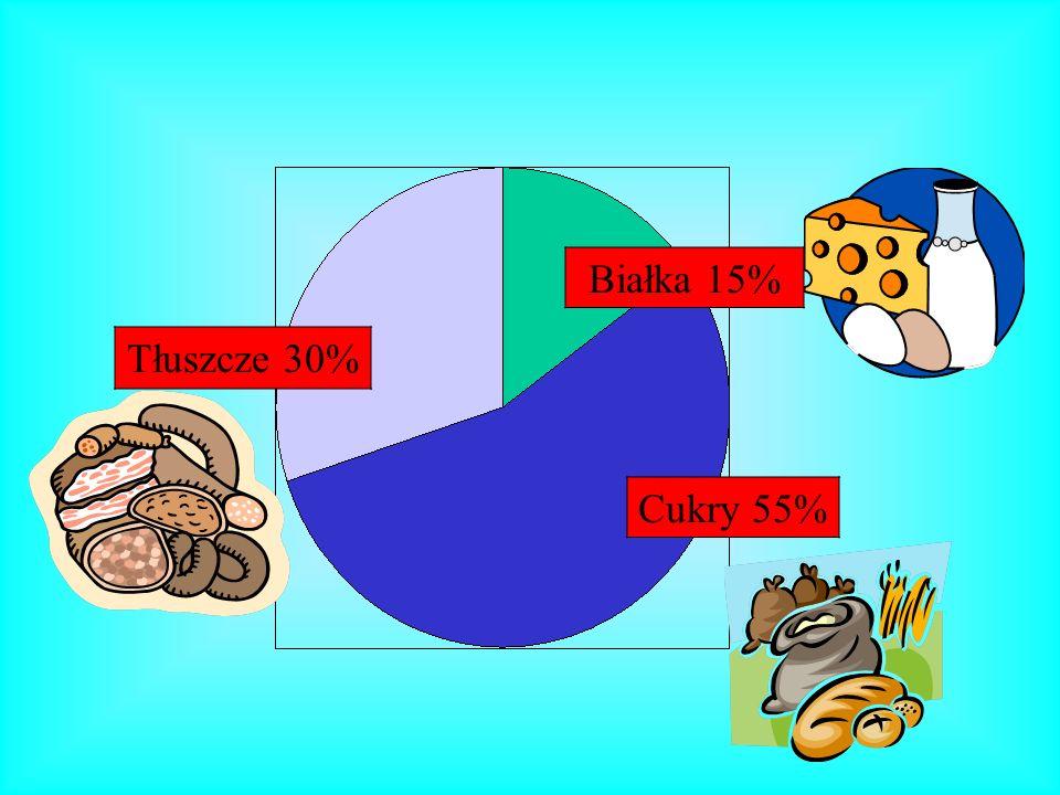 Białka 15% Tłuszcze 30% Cukry 55%