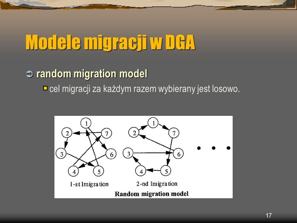 Modele migracji w DGA random migration model