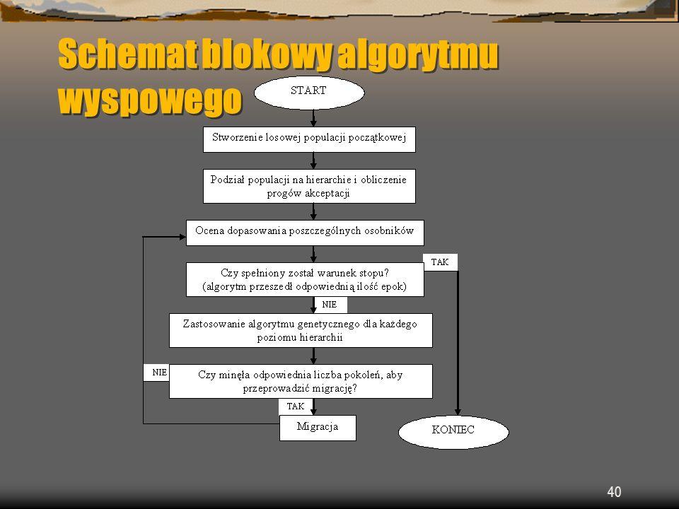 Schemat blokowy algorytmu wyspowego