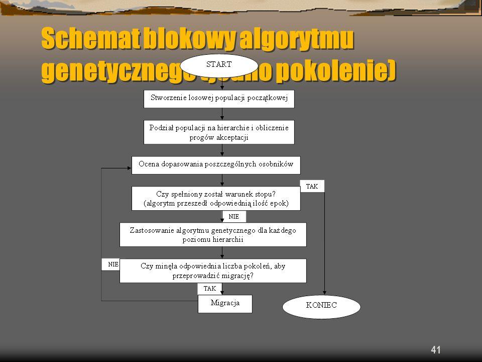 Schemat blokowy algorytmu genetycznego (jedno pokolenie)