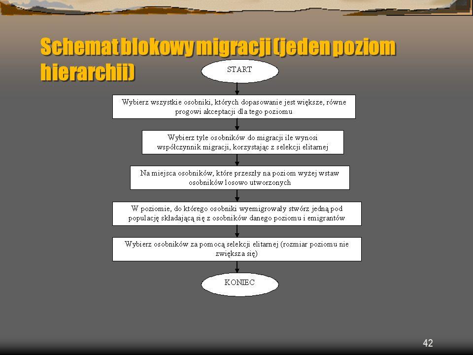 Schemat blokowy migracji (jeden poziom hierarchii)