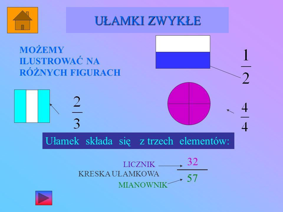 UŁAMKI ZWYKŁE Ułamek składa się z trzech elementów: 32 57
