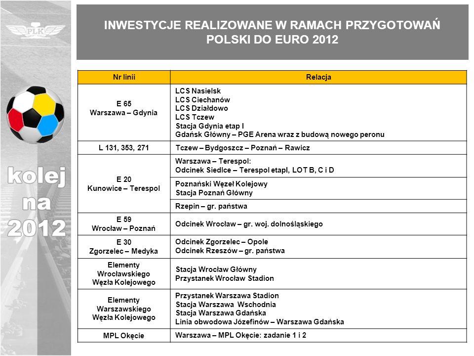 INWESTYCJE REALIZOWANE W RAMACH PRZYGOTOWAŃ POLSKI DO EURO 2012