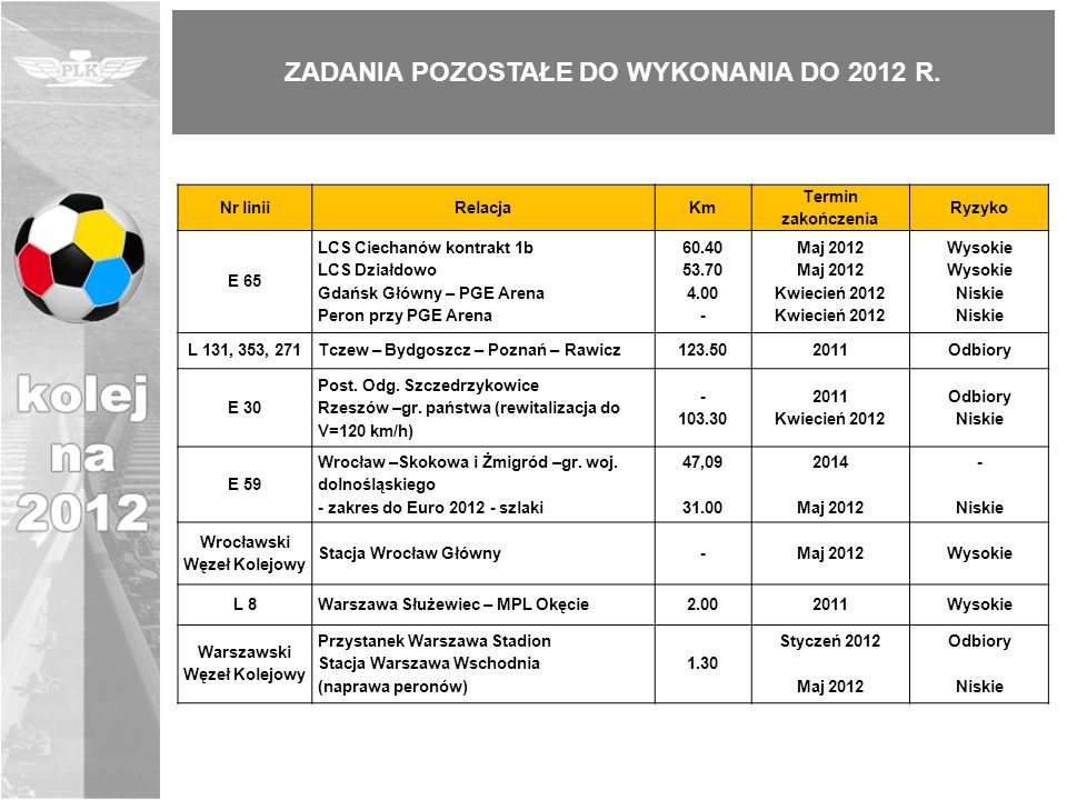 ZADANIA POZOSTAŁE DO WYKONANIA DO 2012 R.