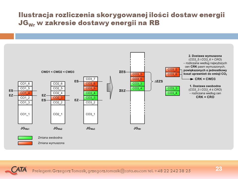 Ilustracja rozliczenia skorygowanej ilości dostaw energii JGWr w zakresie dostawy energii na RB