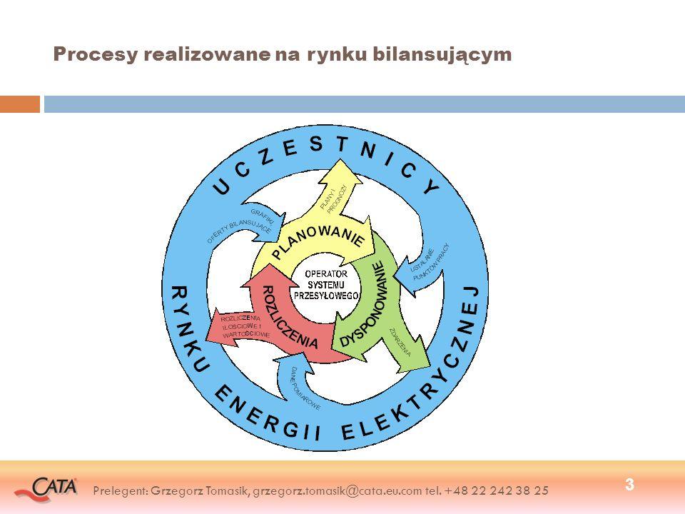 Procesy realizowane na rynku bilansującym