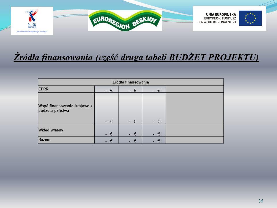 Źródła finansowania (część druga tabeli BUDŻET PROJEKTU)