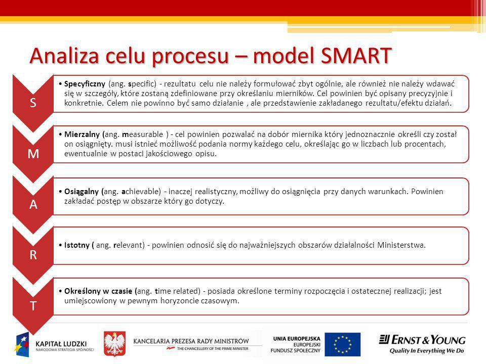 Analiza celu procesu – model SMART