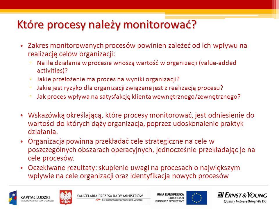Które procesy należy monitorować