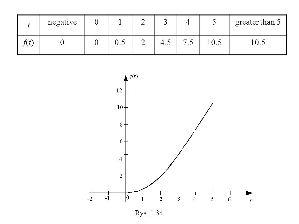 t negative greater than 5 f(t) Rys. 1.34
