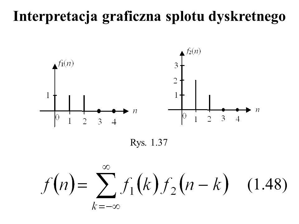 Interpretacja graficzna splotu dyskretnego