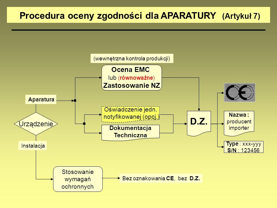 Procedura oceny zgodności dla APARATURY (Artykuł 7)