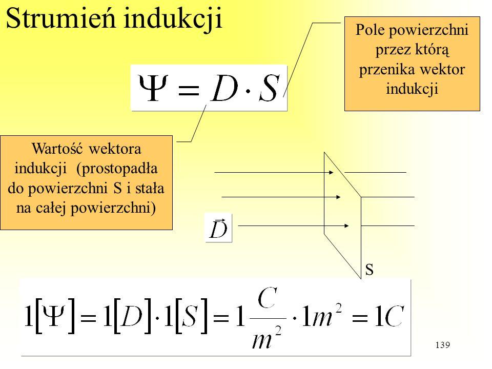 Strumień indukcji Pole powierzchni przez którą przenika wektor indukcji. Wartość wektora.