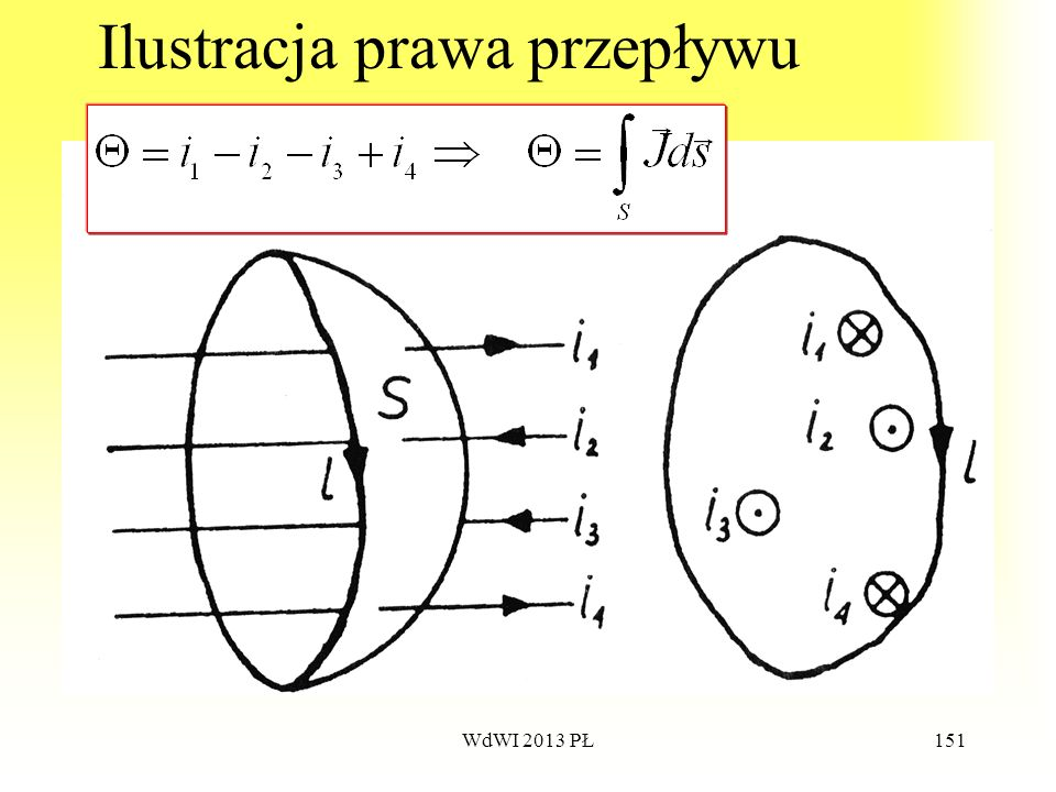 Ilustracja prawa przepływu