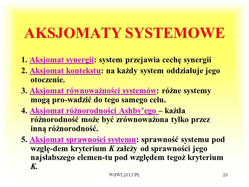 AKSJOMATY SYSTEMOWE 1. Aksjomat synergii: system przejawia cechę synergii. 2. Aksjomat kontekstu: na każdy system oddziałuje jego otoczenie.