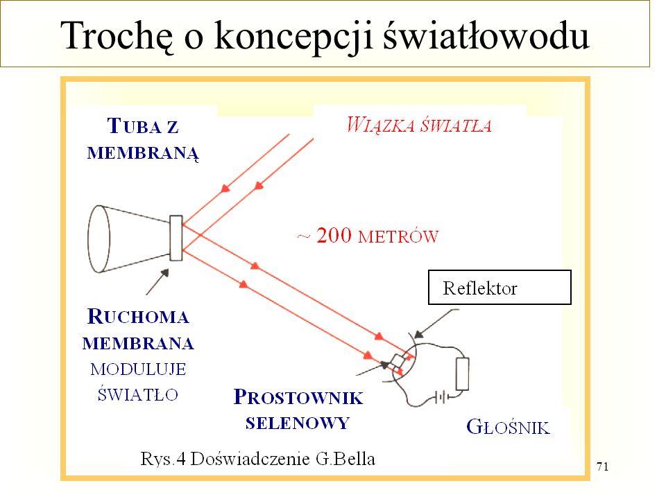 Trochę o koncepcji światłowodu