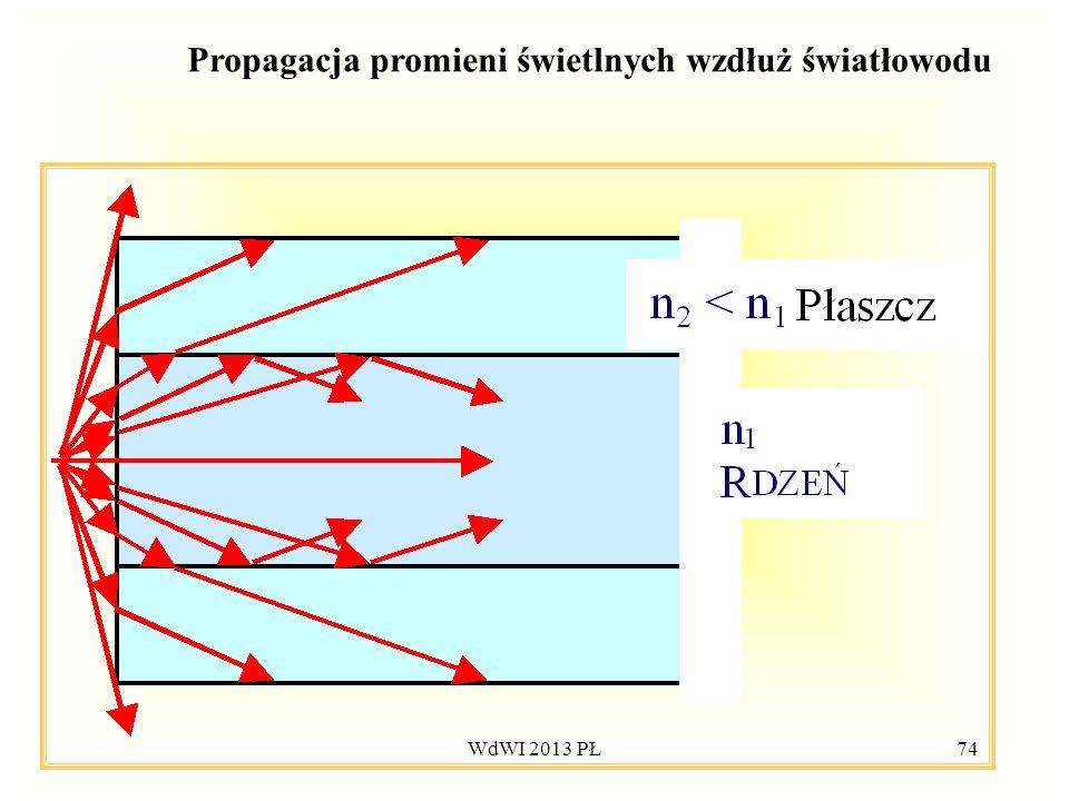 Propagacja promieni świetlnych wzdłuż światłowodu