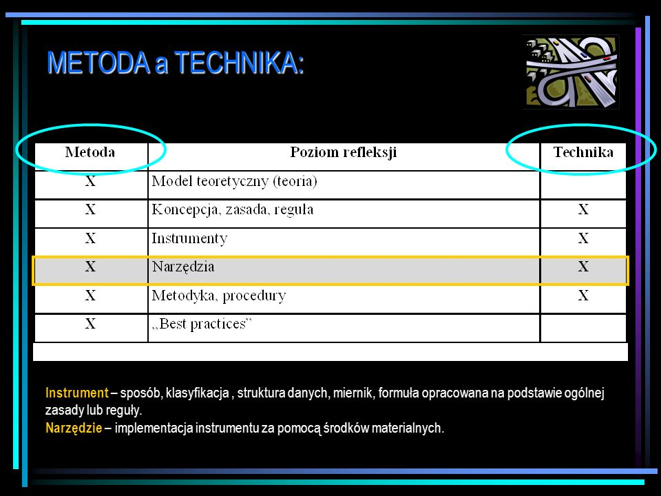 METODA a TECHNIKA: Instrument – sposób, klasyfikacja , struktura danych, miernik, formuła opracowana na podstawie ogólnej zasady lub reguły.