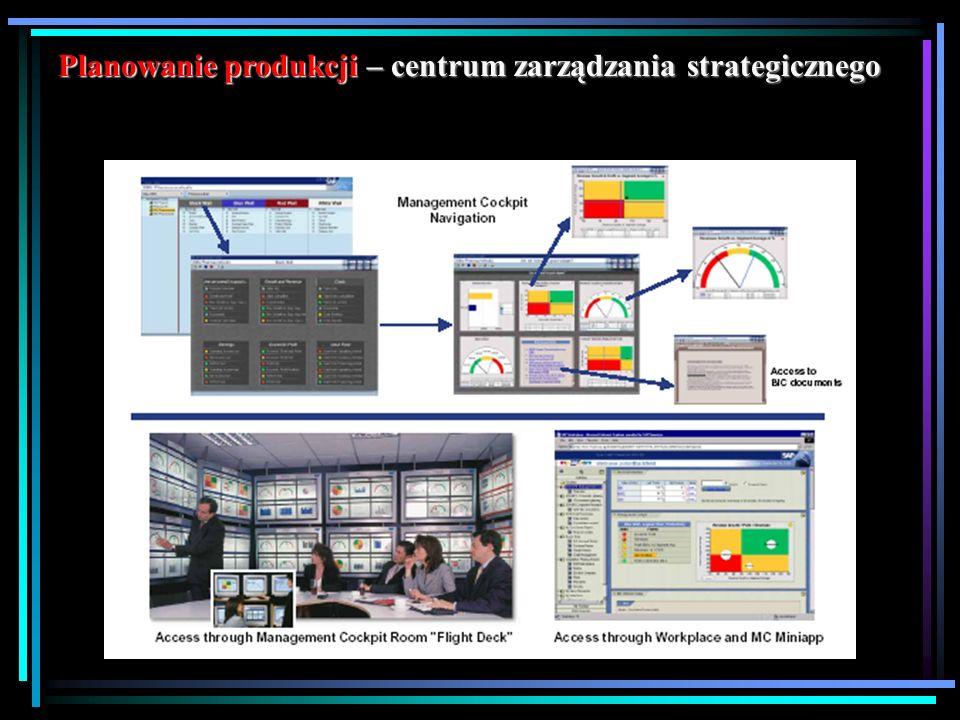Planowanie produkcji – centrum zarządzania strategicznego