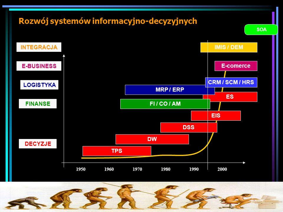 Rozwój systemów informacyjno-decyzyjnych