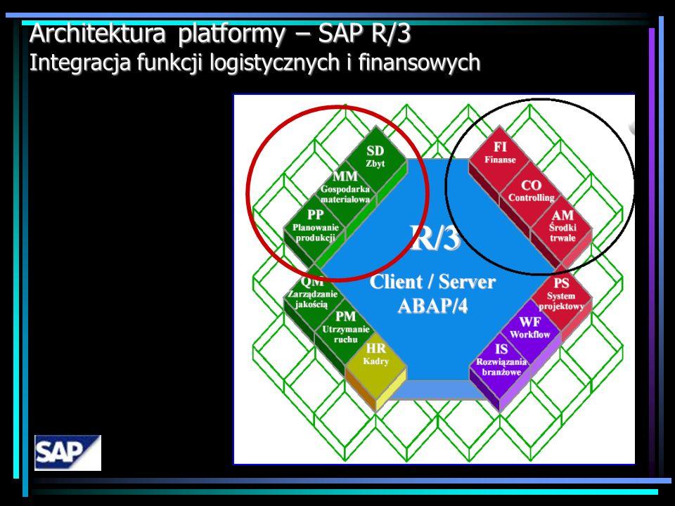 Architektura platformy – SAP R/3