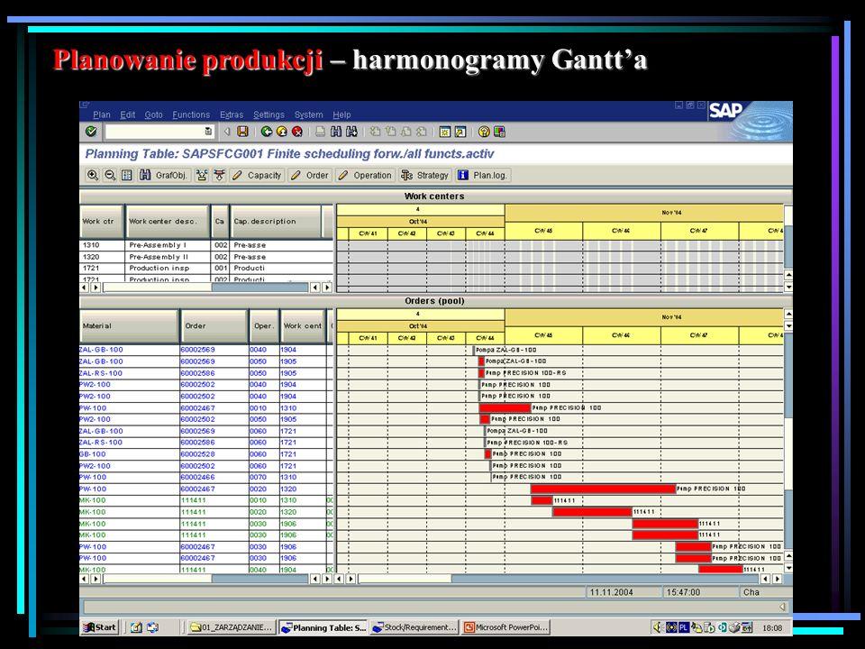 Planowanie produkcji – harmonogramy Gantt'a