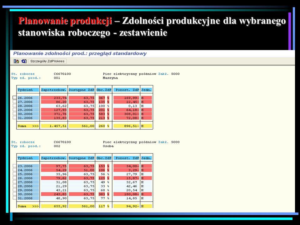 Planowanie produkcji – Zdolności produkcyjne dla wybranego stanowiska roboczego - zestawienie