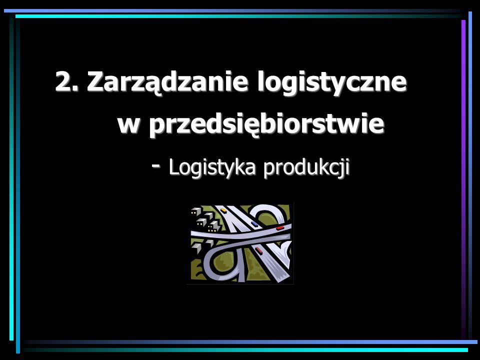 2. Zarządzanie logistyczne w przedsiębiorstwie - Logistyka produkcji