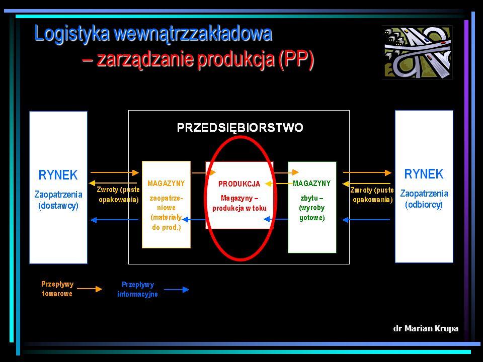 Logistyka wewnątrzzakładowa – zarządzanie produkcja (PP)