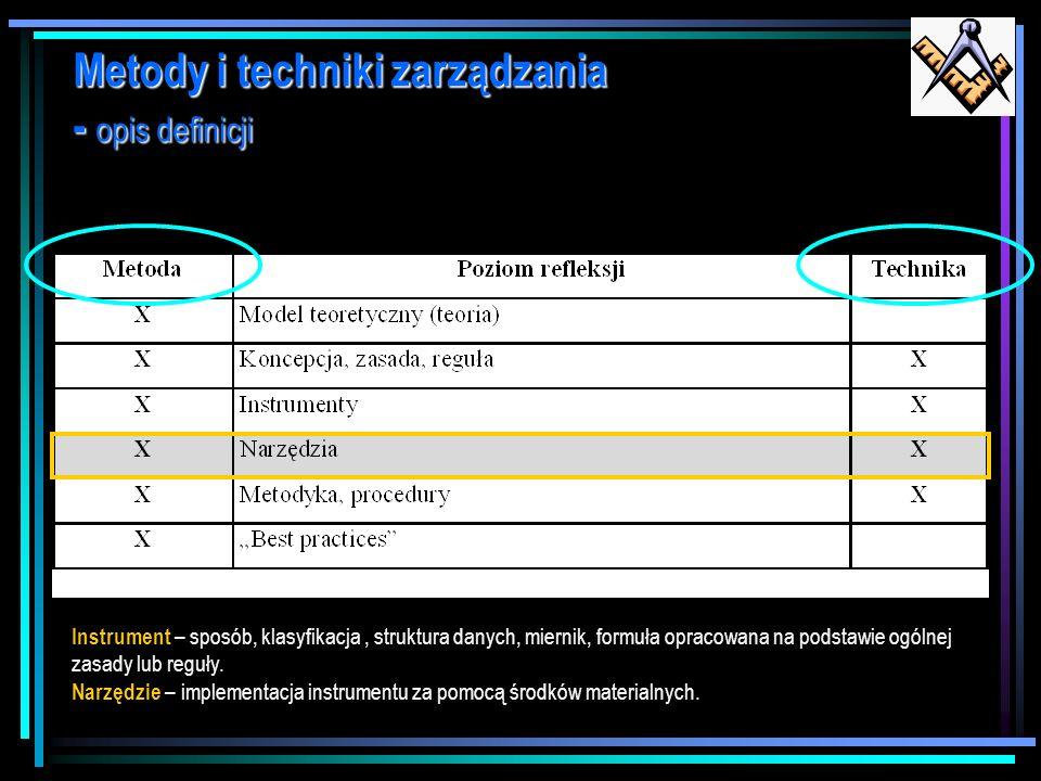 Metody i techniki zarządzania - opis definicji