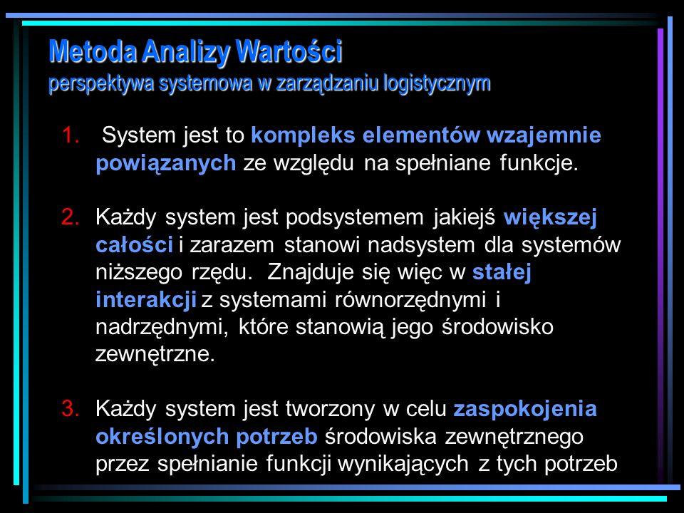 Metoda Analizy Wartości perspektywa systemowa w zarządzaniu logistycznym