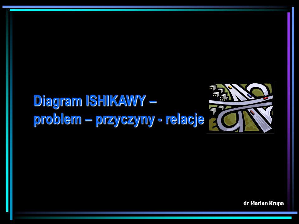Diagram ISHIKAWY – problem – przyczyny - relacje