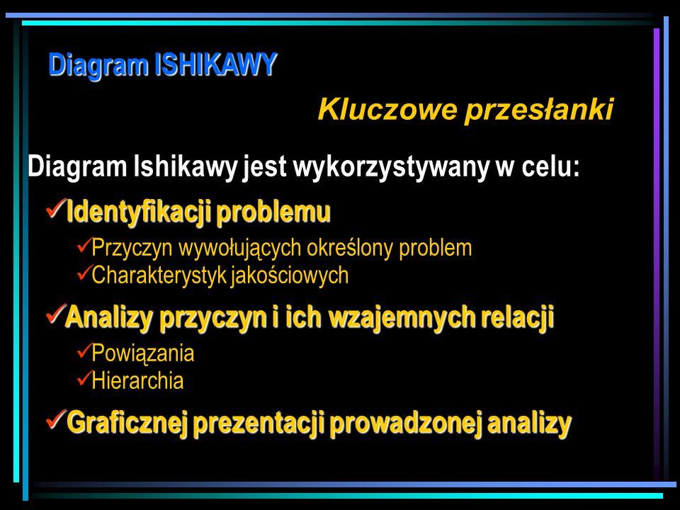 Diagram Ishikawy jest wykorzystywany w celu: Identyfikacji problemu