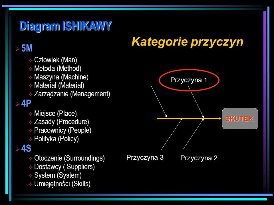 Diagram ISHIKAWY Kategorie przyczyn 5M 4P 4S Człowiek (Man)