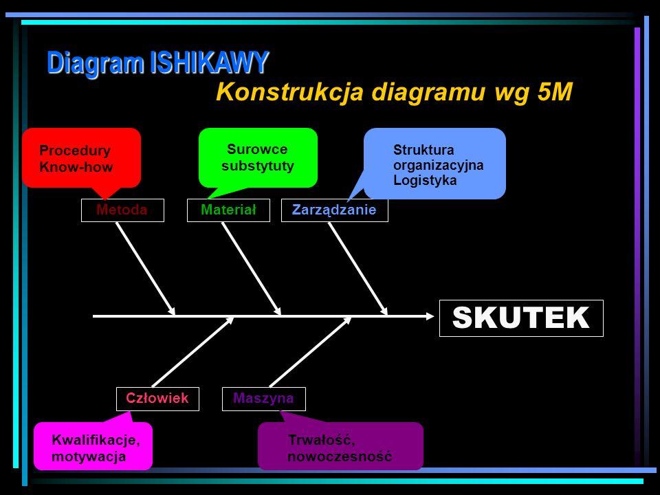 Konstrukcja diagramu wg 5M