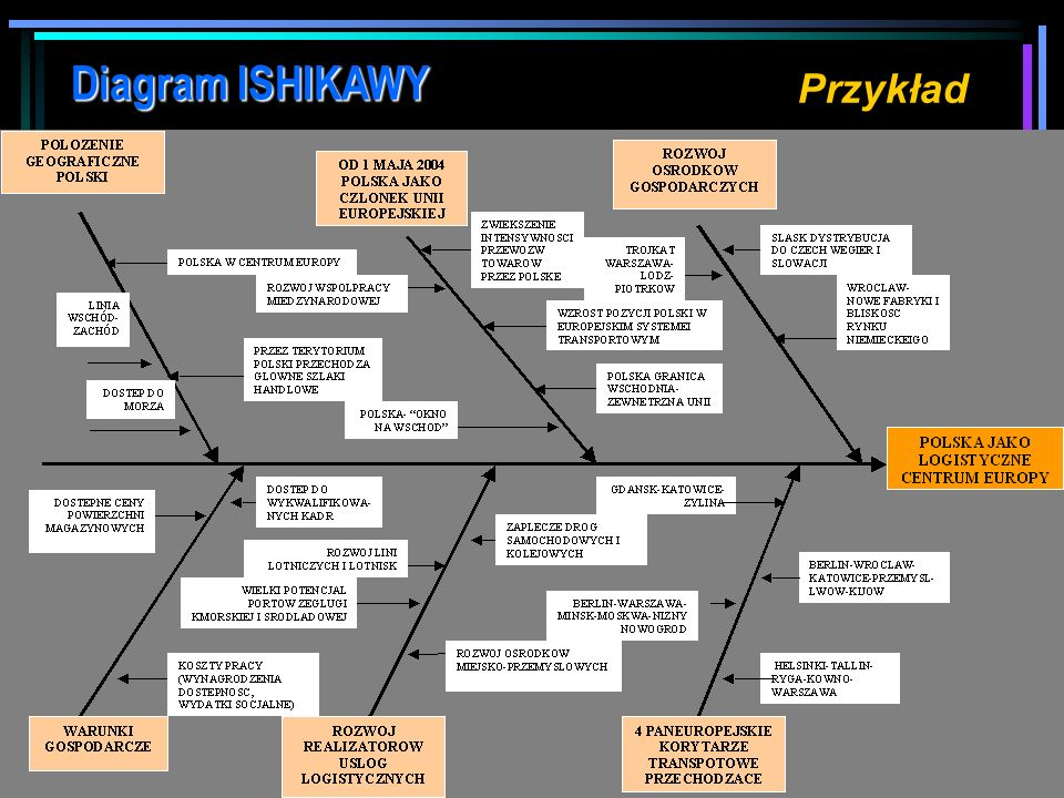 Diagram ISHIKAWY Przykład